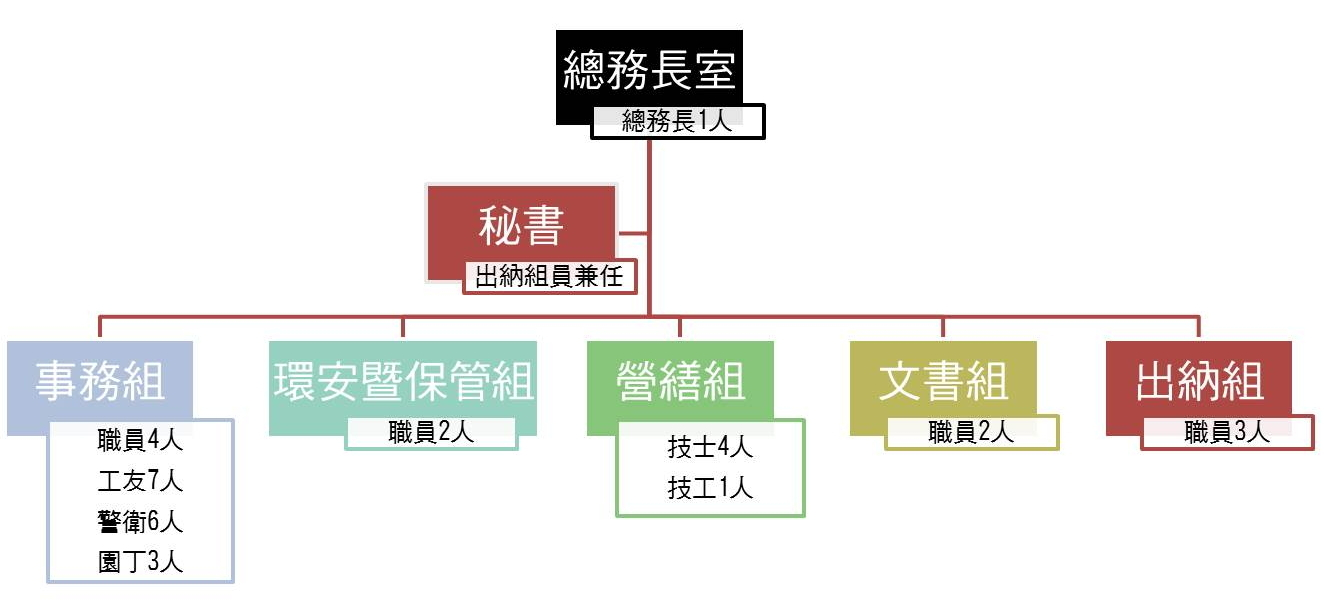office of general affairs organization chart